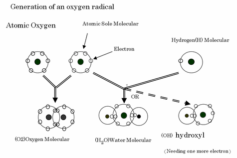 Generation of an oxygen radical